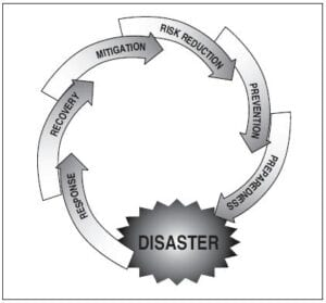 The_Disaster_Management_Cycle